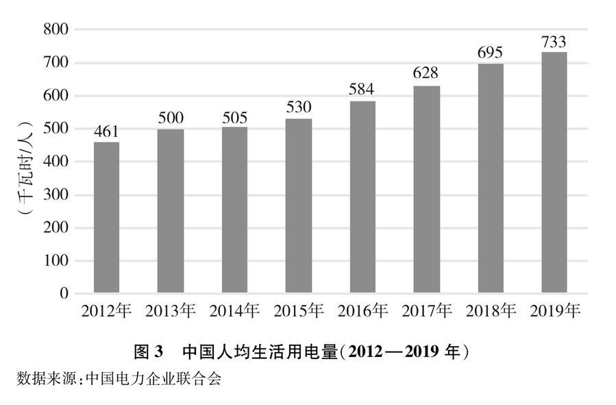(图表)[受权发布]《新时代的中国能源发展》白皮书(图3)