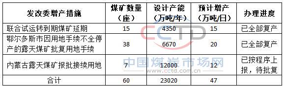 黑龙江力争全省全年煤炭产量同比增加330万吨以上